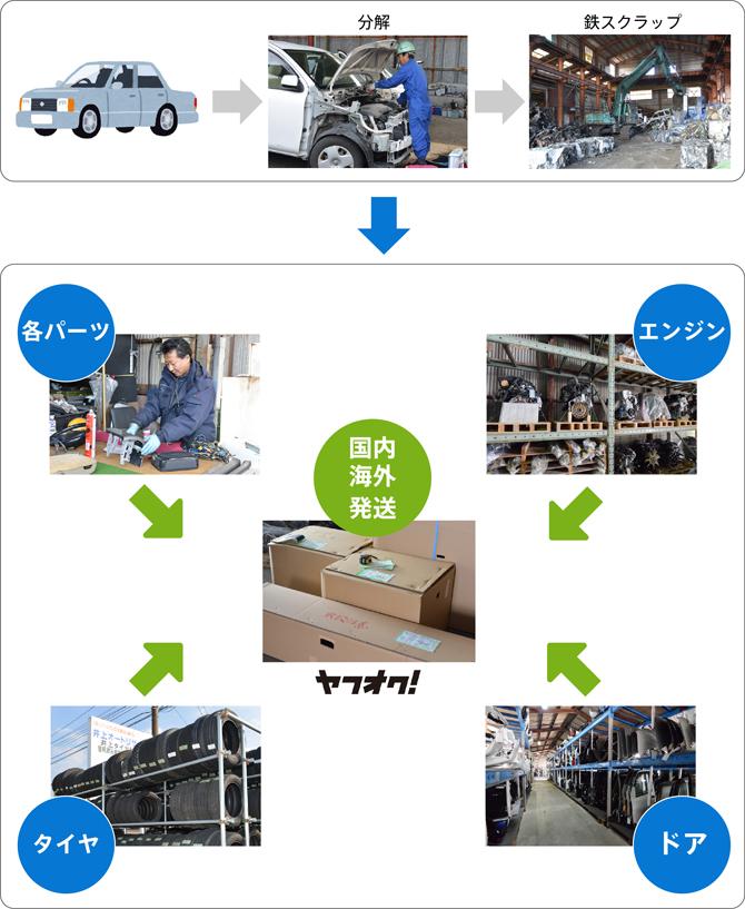 自動車リサイクル